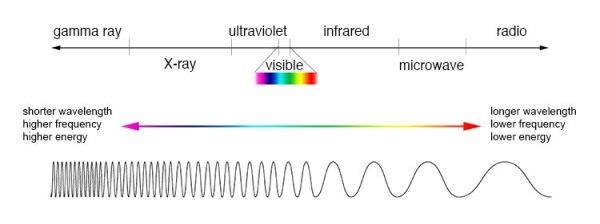EM spectra