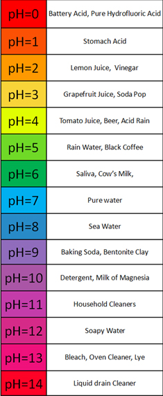 Chemistry Lesson Ph Cosmetic Composition