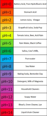 pH scale reference