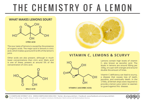the chemistry of a lemon