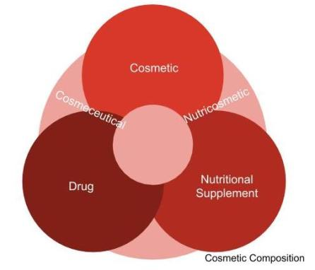 Nutricosmetics
